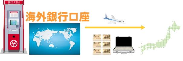 海外銀行の口座から現金を日本へ