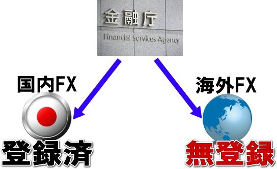 海外FXは金融庁に無登録