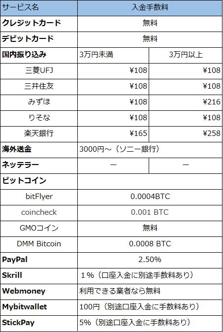 海外FXの入金コスト一覧表