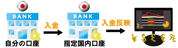 海外FX口座への銀行送金の解説画像