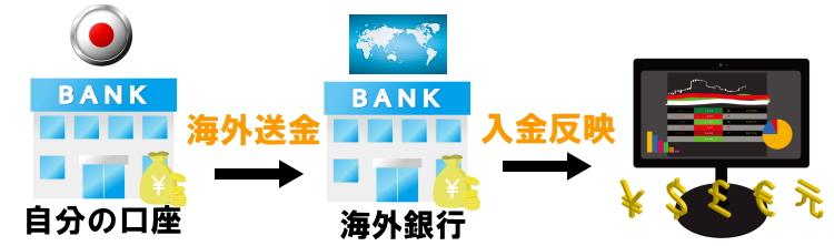 海外FXの海外送金での入金の解説