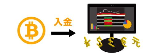 ビットコインによる海外FXでの入金