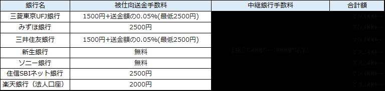海外FX銀行ごとの手数料の比較