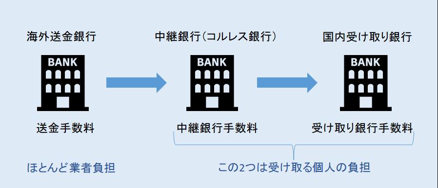 海外FX銀行送金の説明画像