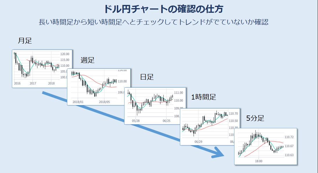 ドル円チャートの確認方法