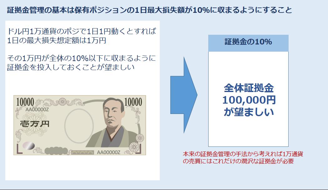 10万円を稼ぐための証拠金