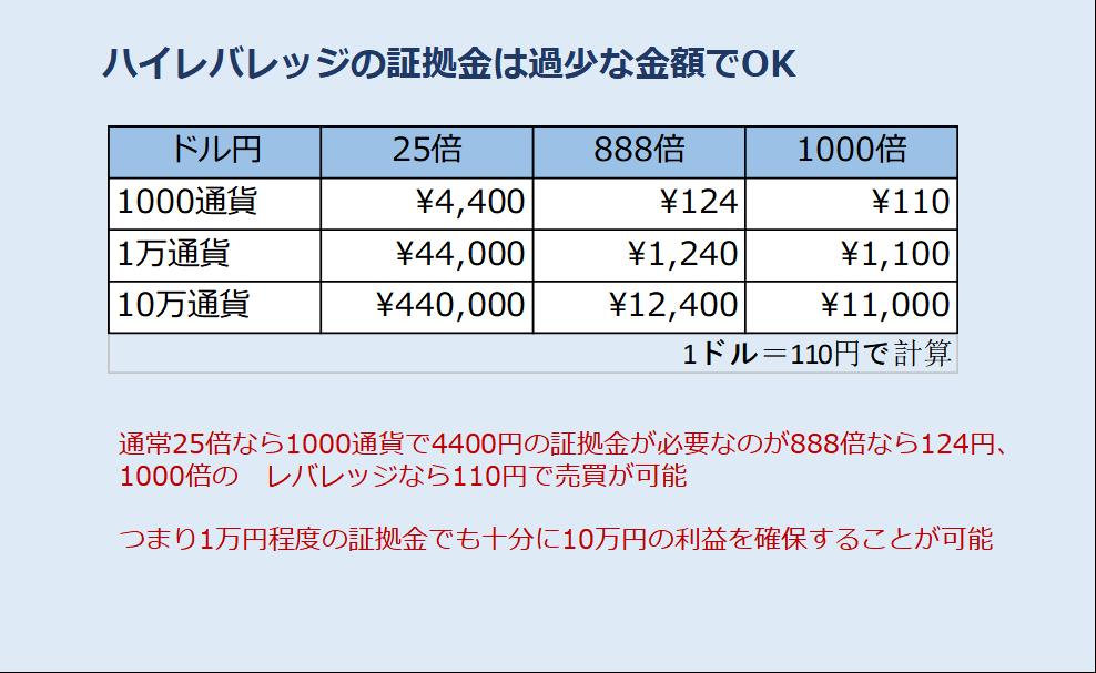 海外FXのハイレバで10万円を稼ぐ