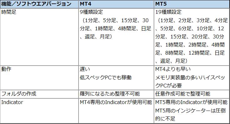 MT4とMT5の比較表