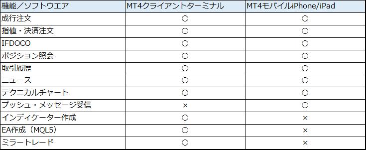 MT4の機能一覧表