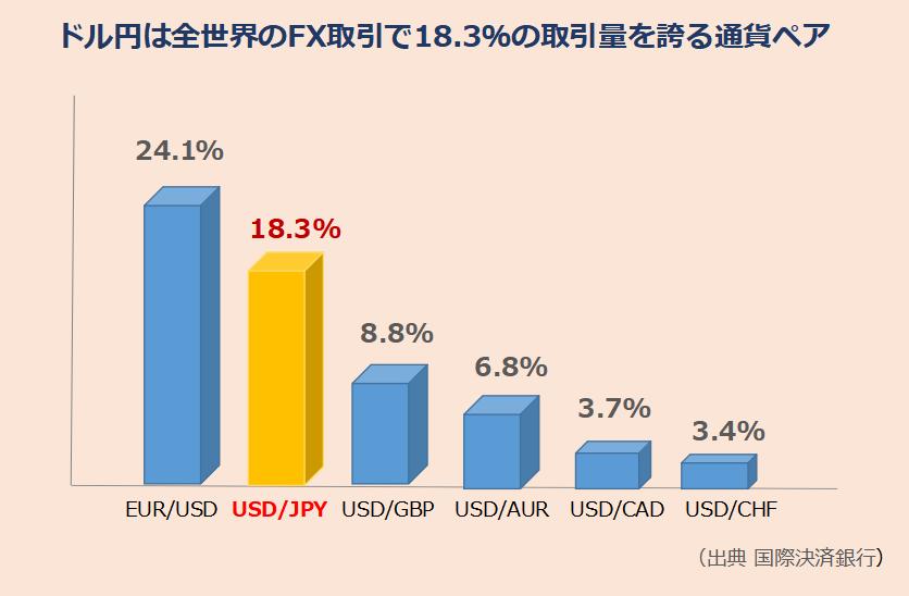 ドル円の取り引き量