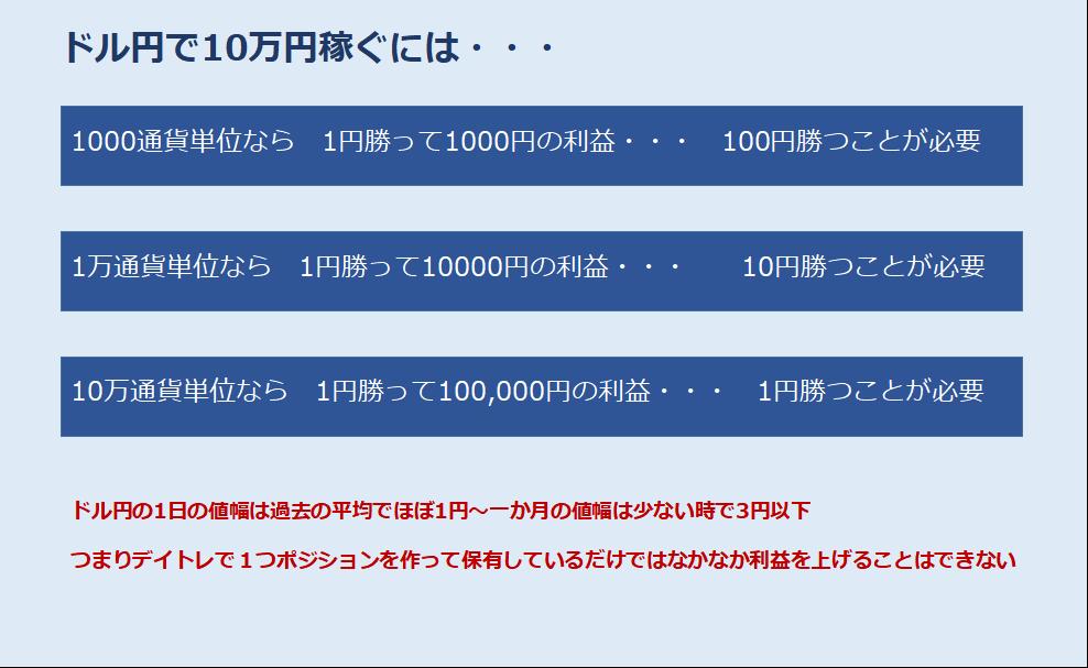 海外FXでドル円で10万円稼ぐには