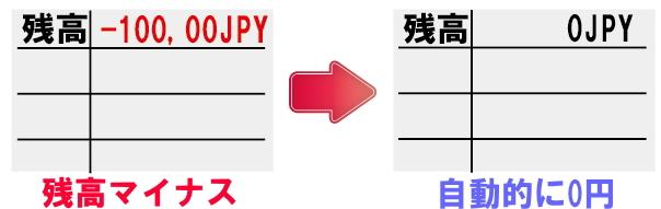 海外FXでの残高0円の仕組み