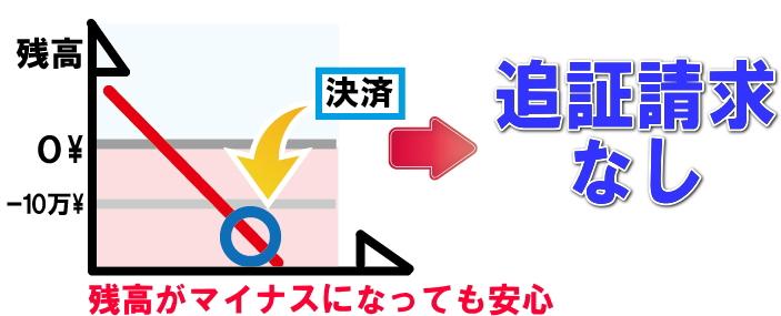 ゼロカットシステムの解説画像