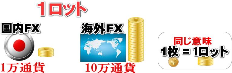 国内FXと海外FXのロットの解説画像