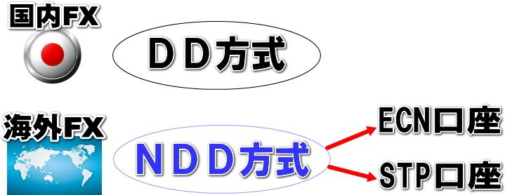 DDとNDDの違い