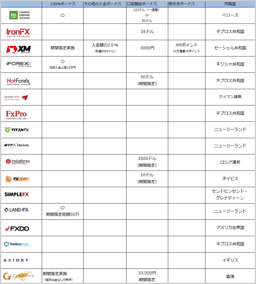 海外FX業者のボーナス一覧表