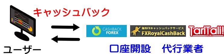 日本語での口座開設代行