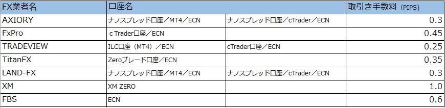 CN採用の主要海外FX一覧表