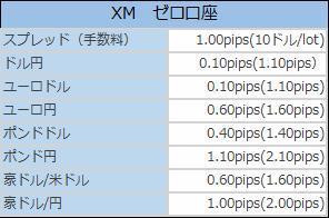 XMゼロ口座のスプレッド