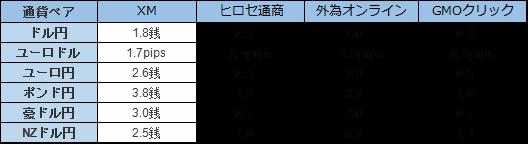 国内業者とXMのスプレッド比較表
