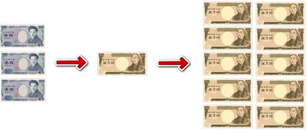 FXで1万円から10万円に増やす