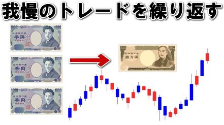 3000円を1万円に増やすトレード