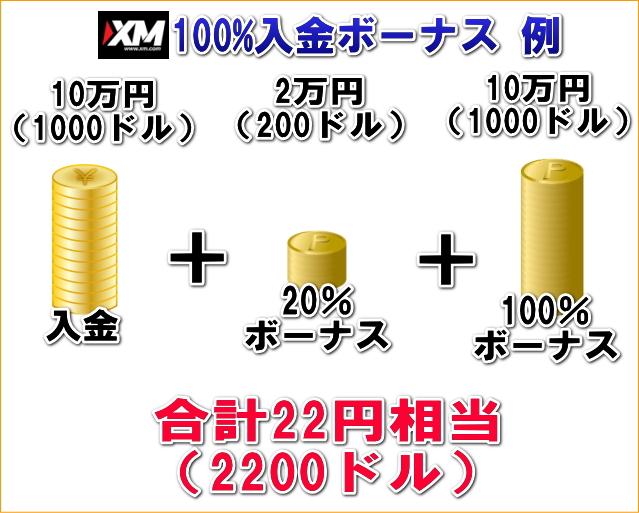 XM100%ボーナス例