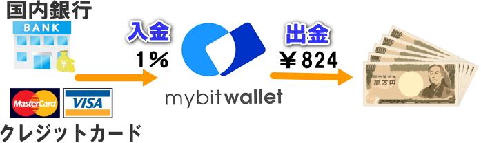 Mybitwalletの入金手数料と出金手数料