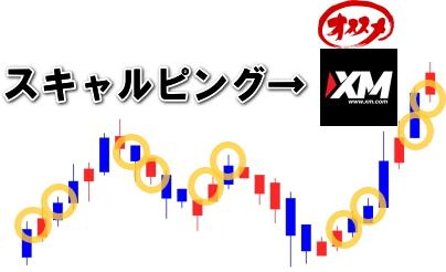 XMはスキャルピング向き