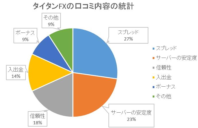 タイタンFX口コミ統計結果