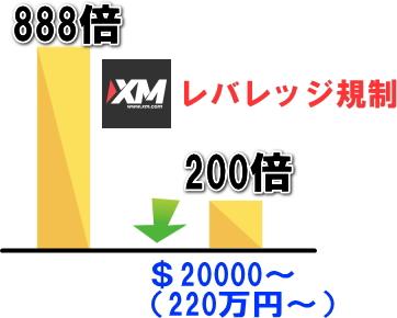 XMのレバレッジ規制
