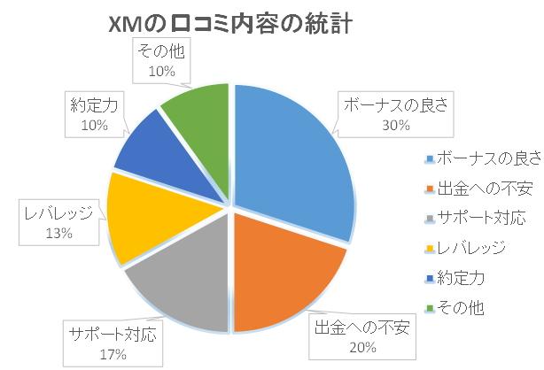 XM口コミ統計結果グラフ
