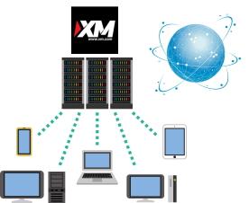 XMサーバー