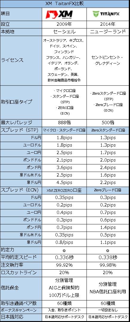タイタンとXMのスペック比較表