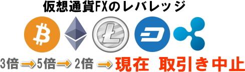 仮想通貨FXのレバレッジ