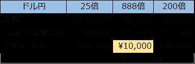 XMのレバレッジとコスト比較