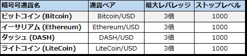 FBS仮想通貨FX通貨ペア