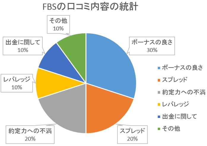 FBS口コミ統計