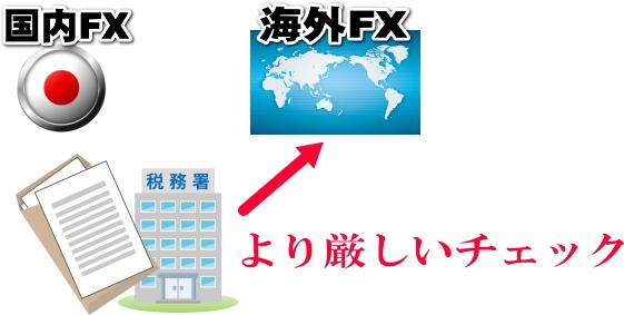 海外FX八国内FXより厳しいチェック