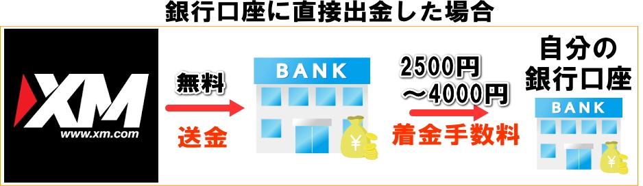 XMから銀行口座送金の解説画像