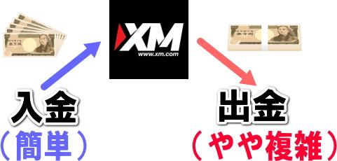 XMの入金と出金の難易度