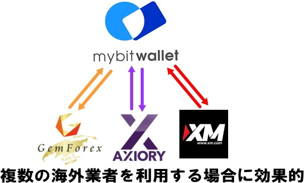 複数の海外FX業者での入出金