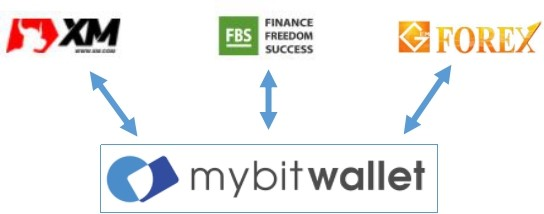 Mybitwalletを利用できる海外FX業者