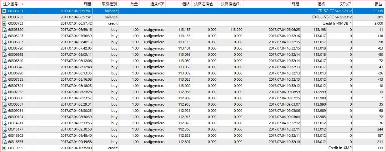1万円の証拠金をXM