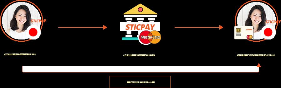 STICPAYの説明