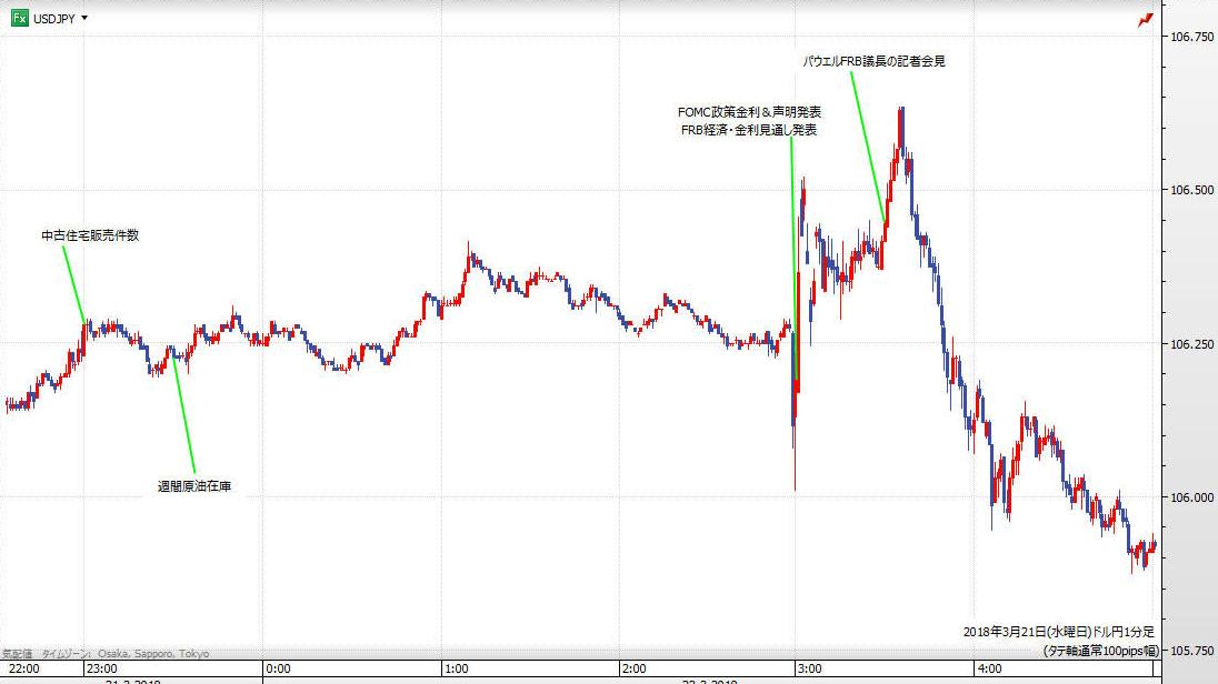 FOMC結果発表およびパウエル議長会見時の相場