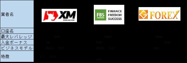 3つの海外FX業者