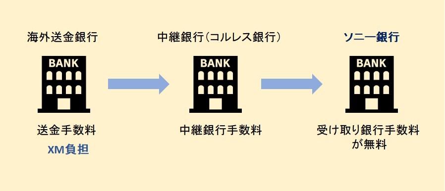 海外送金の仕組み