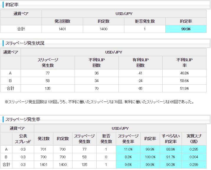 約定力の比較表