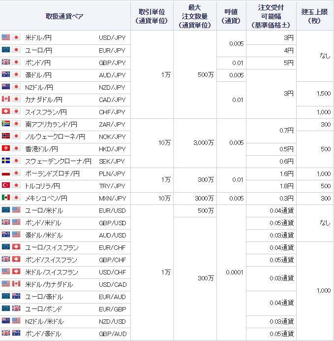 くりっく365通貨ペア一覧表